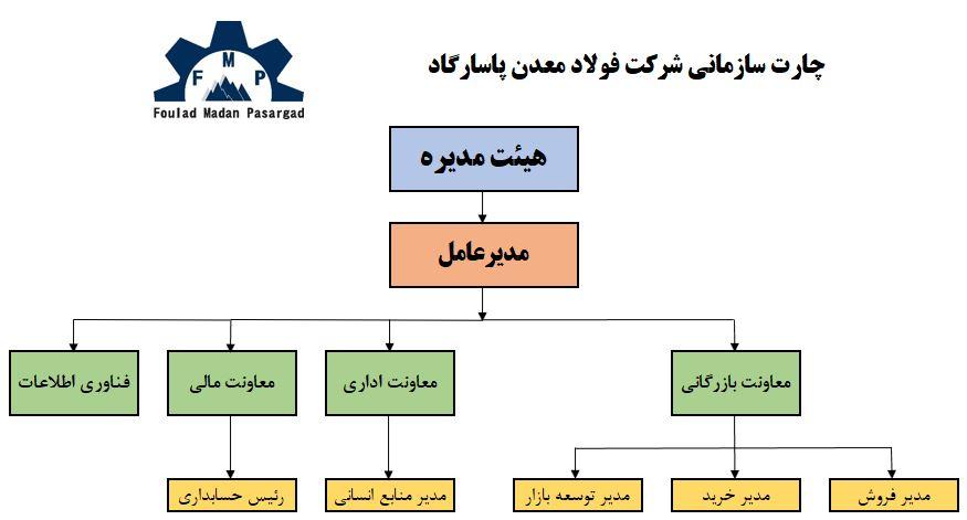 چارت سازمانی شرکت فولاد معدن پاساگارد